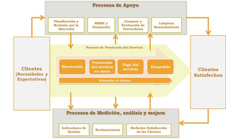 Mejores 149 im genes de mapa de procesos en pinterest for Mapa de procesos de un restaurante
