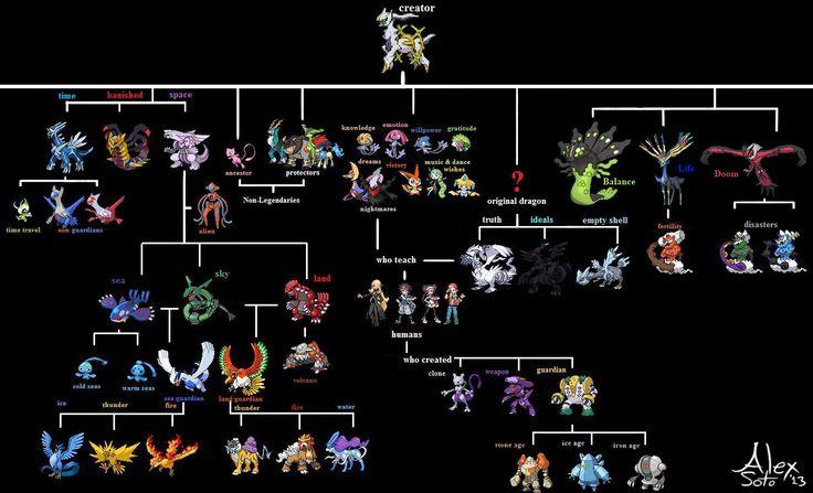 #Pokemon Legendary Chart via Reddit user thatguysoto