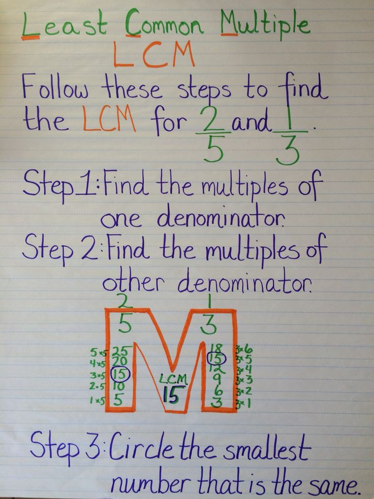 Least Common Multiple (LCM) anchor chart.
