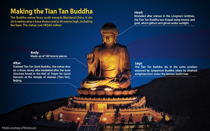 learn more about how the Buddha's design