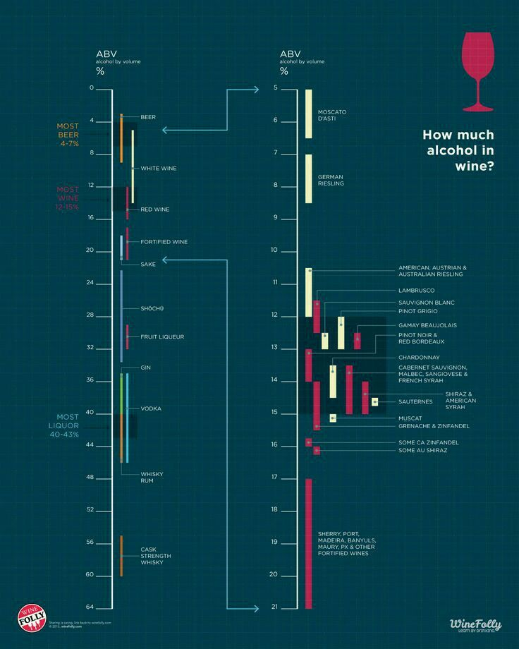 #Alcohol content of #wine.