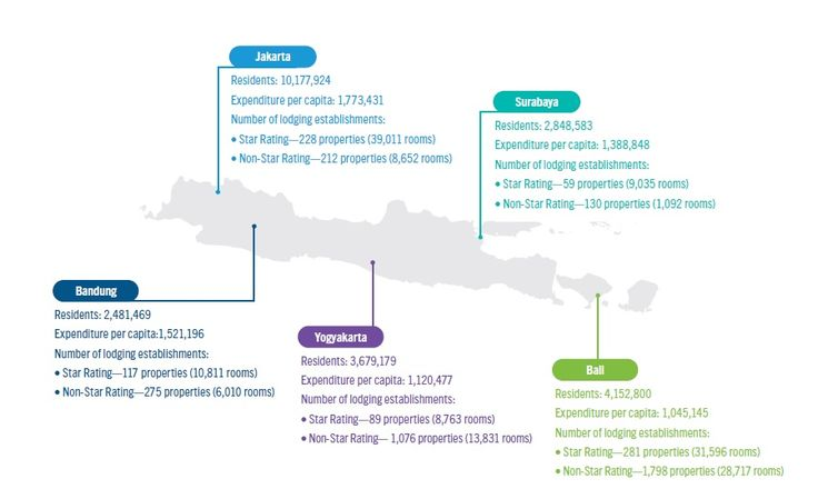 The Overland Route: Java to Bali, Indonesia Hotel Market Performance H1 2016