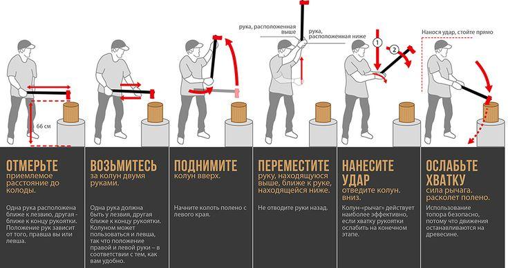 LEVERAXE®  эффективный топор для колки дров  Топор Leveraxe обладает уникальной конструкцией, позволяющей колоть дрова в считанные секунды. При ударе по бревну, топор автоматически поворачивается направо и отсоединяет отколотую часть от бревна. Leveraxe действует, как обычный топор, за исключением того, что нужно ослабить хват рукоятки при ударе лезвия по бревну. Отколотые части удаляются одним ударом, и лезвие не застревает в древесине, оставаясь на месте, готовым к новому удару.