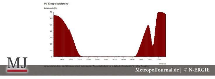 (NBG) Sonnenfinsternis forderte viel Aufmerksamkeit von den Stromgesellschaften - http://metropoljournal.de/?p=8885