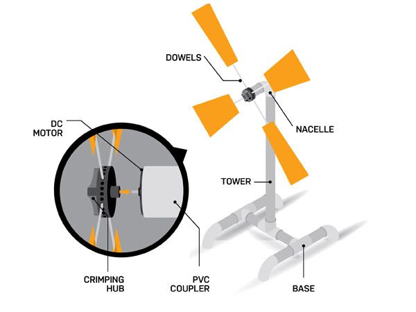 electric generator diagram for kids. Make Your Own Miniature Wind Turbine Electric Generator Diagram For Kids S