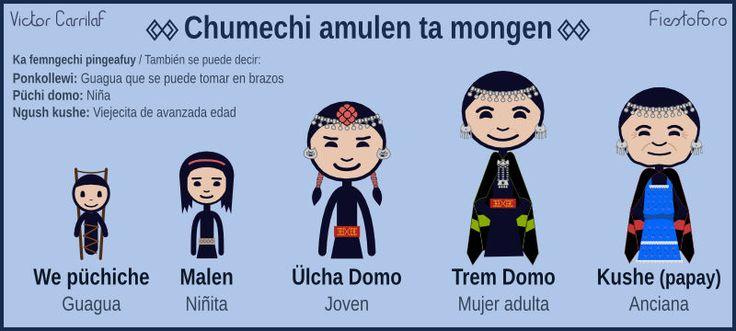 Chumechi amulen ta mongen - Domo / Edades de la vida - Mujer