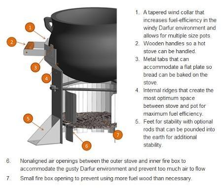 31 best images about engines on pinterest rocket stove for Most efficient rocket stove design