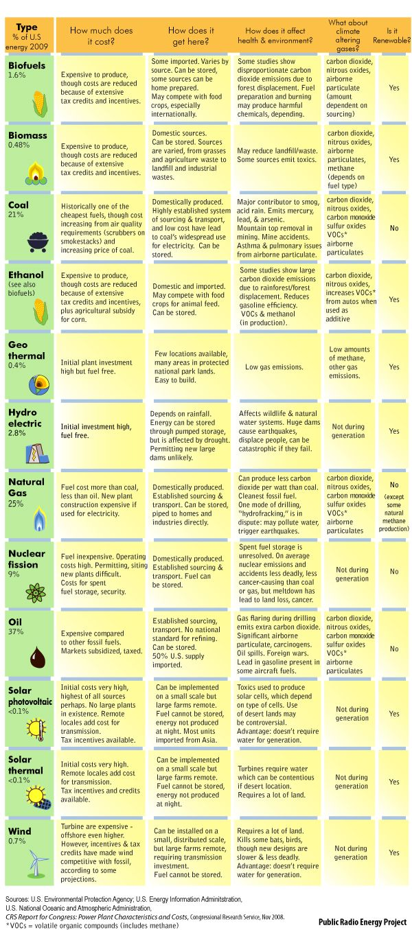 great summary of energy sources