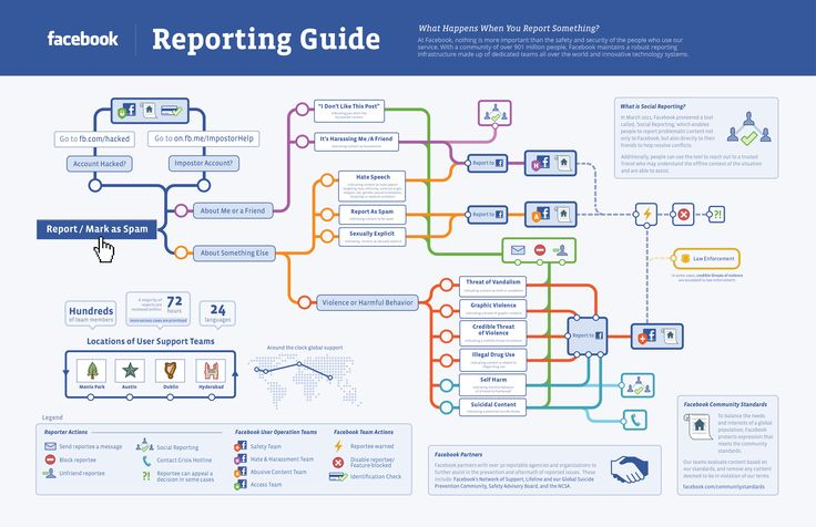 Very interesting: Facebook Reporting Guide. What happens when you report something. #infographic