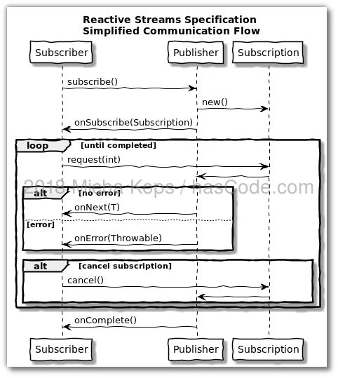 Reactive Streams - Simplified Communication Flow