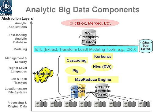 The components of analytical Big-data via http://wikibon.org/wiki/v/Enterprise_Big-data