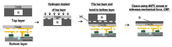 The monolithic 3D IC technology is applied to producing monolithically stacked low leakage Recessed ChAnnel Transistors (RCATs), commonly used in DRAM chips since the 90nm node.