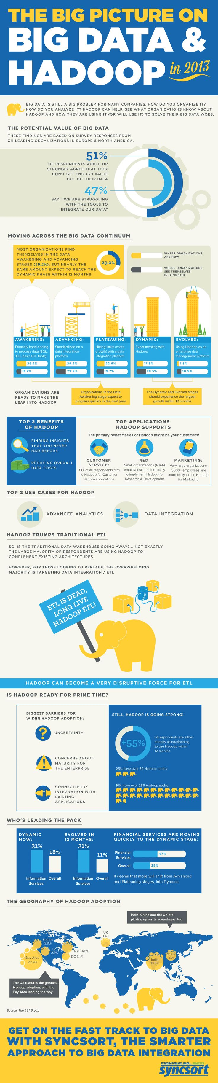 Infographic: The Big Picture on Big Data & Hadoop in 2013