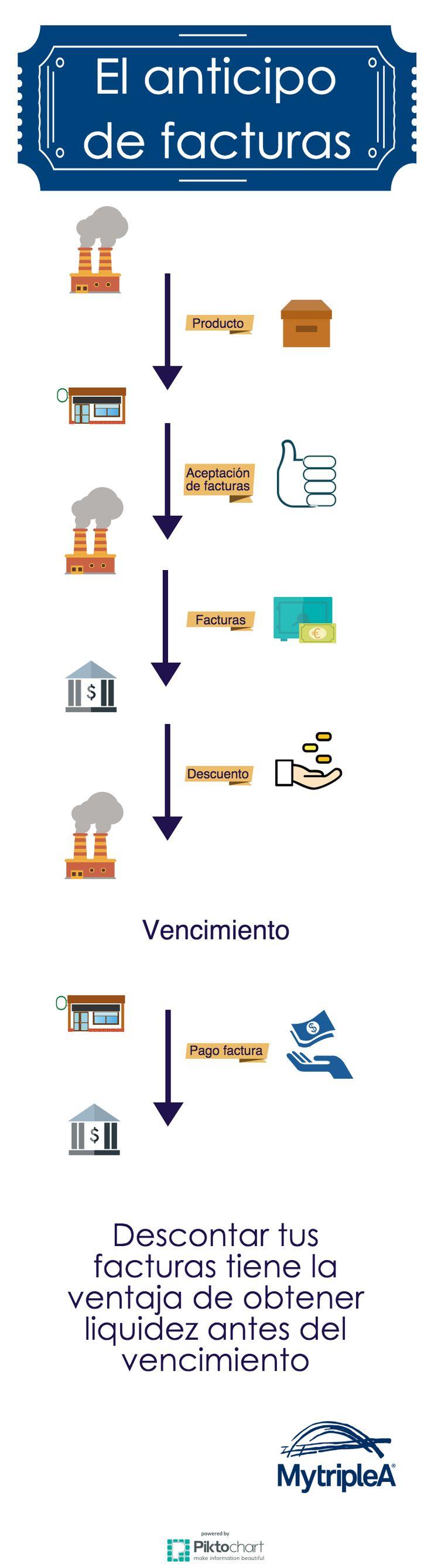 #Diccionario #financiero: #Anticipo de #facturas