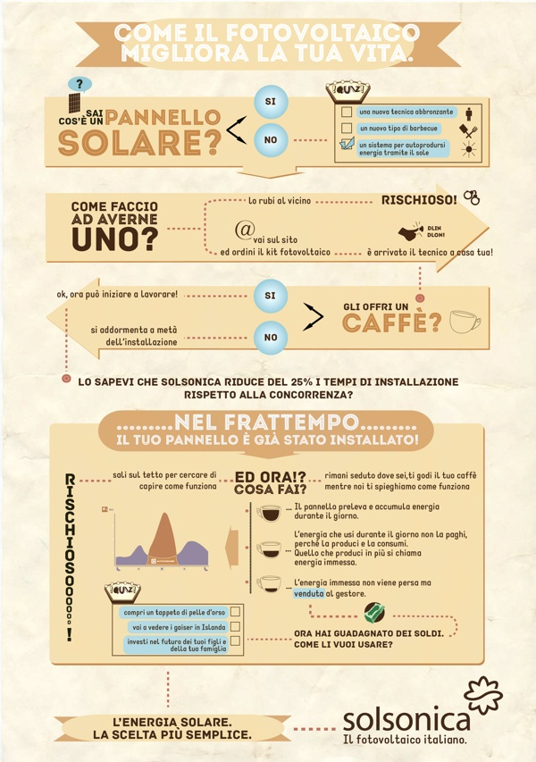 Il fotovoltaico.