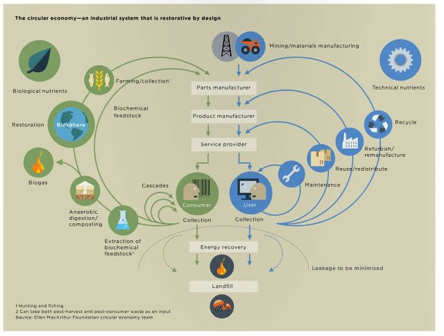11 best zero waste the circular economy images on pinterest a blueprint for a circular economy reusing and refurbishing for prosperity malvernweather Gallery