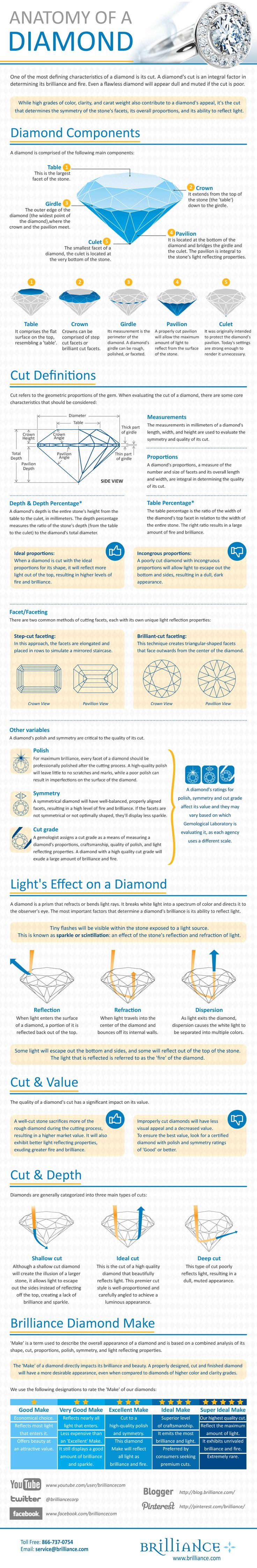 Learn everything you need to know about diamond cut quality with our diamond cut guide below.