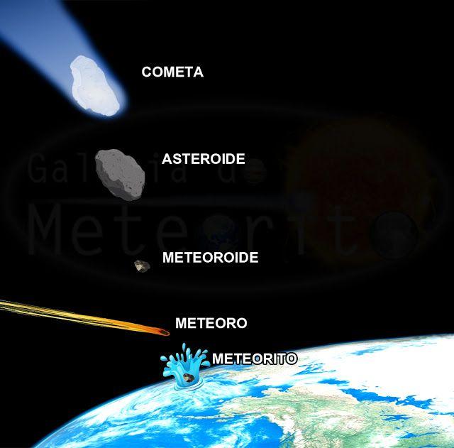 Infográfico - diferença de meteoro, meteorito, asteroide, cometa