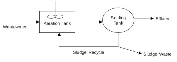 #Activated_Sludge_Modeling—A Guide To Its Variables