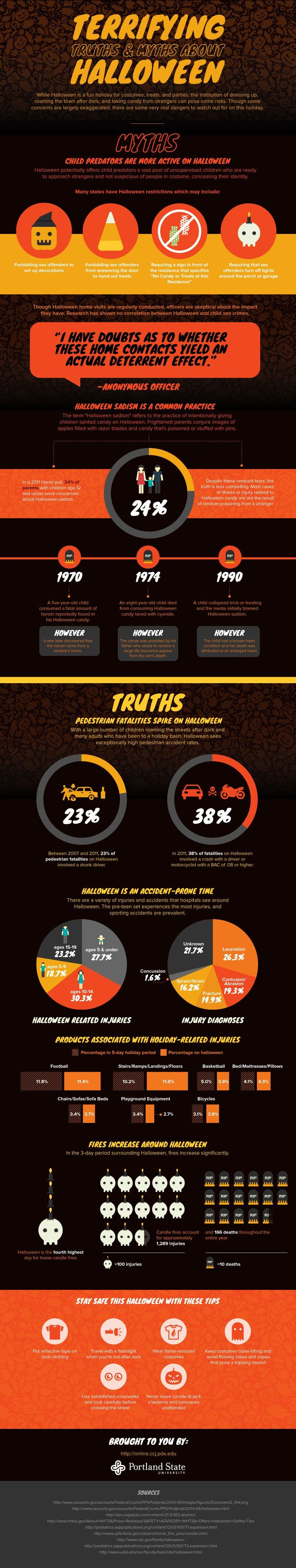 There are countless 'cautionary tales' out there revolving around Halloween, and we've all been told those stories by parents, teachers and other figures that looked after our well-being in our formative years. Tales such as razor blades in candy bars and increases in pedestrian fatalities encouraged us to be safe on Halloween night, so weRead More