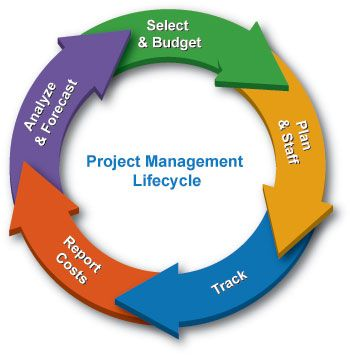 Project Workforce Management Software Automates  the Project Management Lifecycle    www.tenrox.com