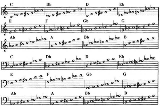 Escala blues de Re - Lo mejor del mundo :la música,(piano y flauta)