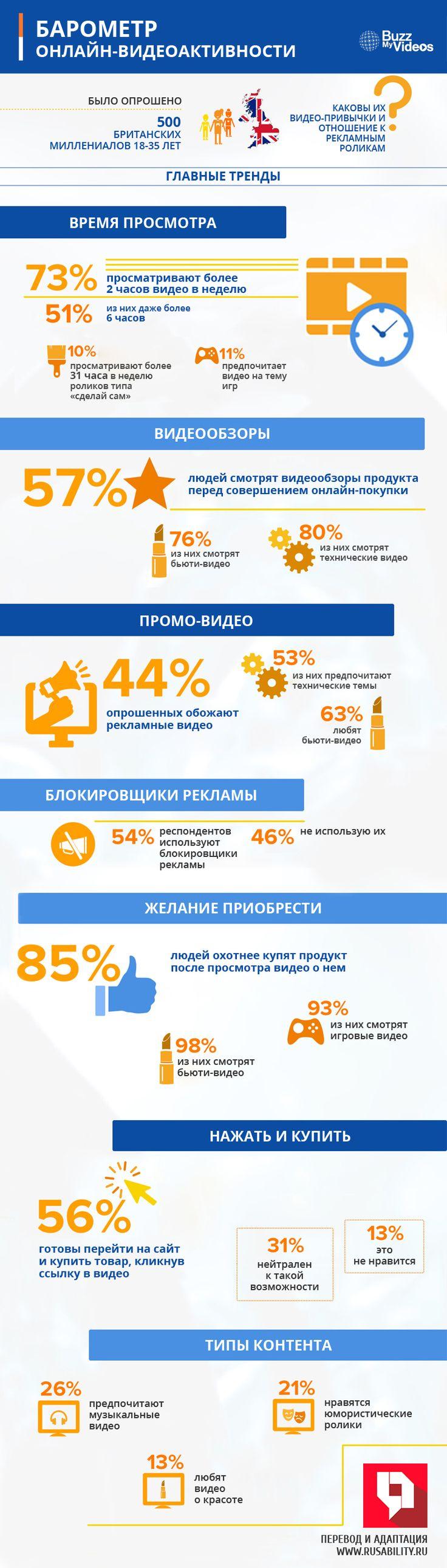 Видео, маркетинг, видеоролики, реклама, миллениалы, инфографика, digital