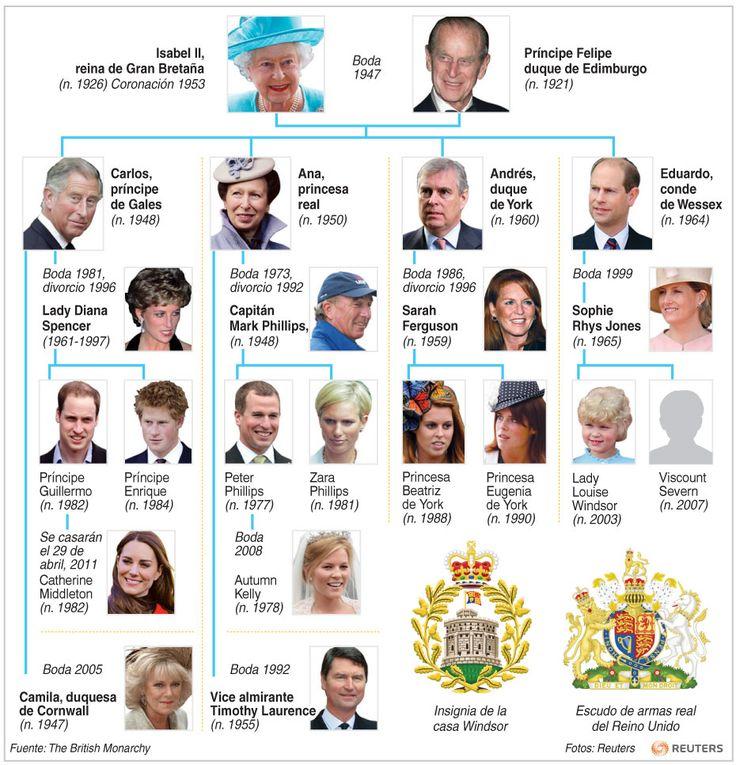 La familia real britanica