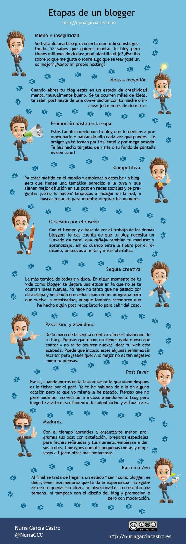 Etapas de un blogger #infografia