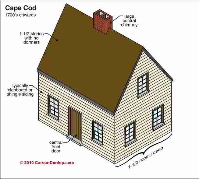 35 best house style images on pinterest house sketch for Cape cod architecture
