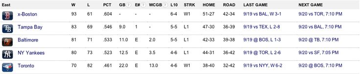 9/20/13- This makes me so happy you have no idea!! and it's even better that the yankees are 12.5 games behind!!