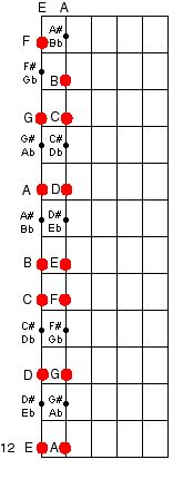 Guitar lesson 5 - learning the neck frets notes sixth string piano black keys  blank frets notes on the neck instrument fretboard sharp flat