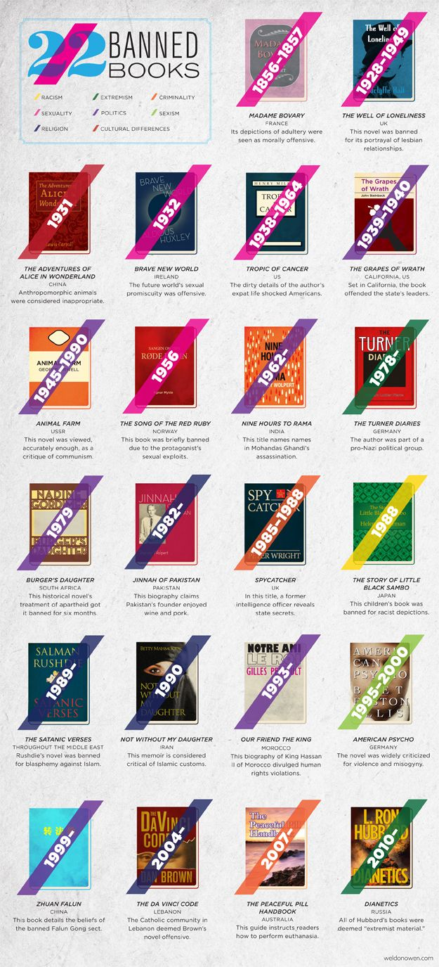 22 banned books and why they were banned
