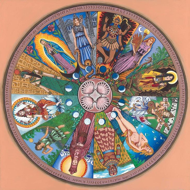 Goddess Wheel Painting by James Roderick featuring Goddesses from around the world including: the Virgin of Guadalupe, Isis, Lakshmi, Venus, Kali, Athena, Ceres, Diana, Sarasvati, Kwan Yin and Amaterasu.