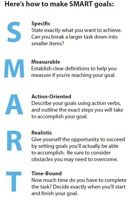 How to make SMART Goals. Can be used in any area - fitness, career, learning something new, etc.