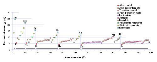 Ionization energy - Wikipedia