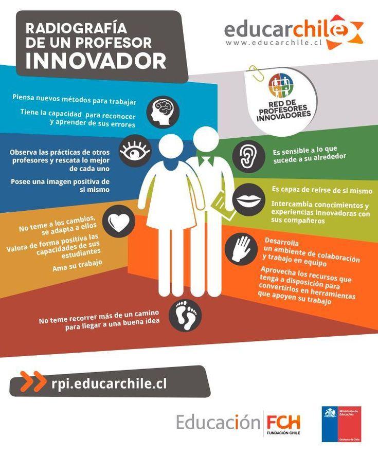 Radiografía del perfil #docente innovador