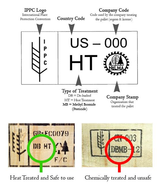 How to read stamps on pallets to make sure you get a heat treated pallet versus Methyl Bromide treated pallet Lovely Greens
