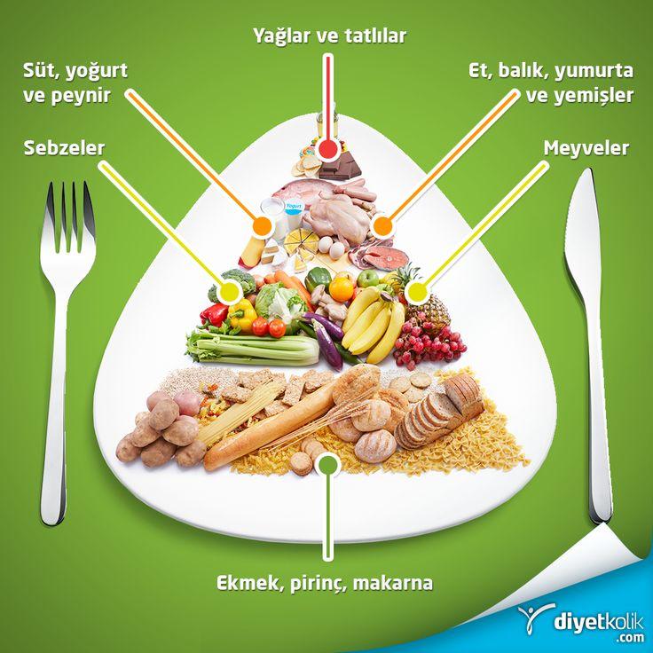 Neyi ne kadar yemelisin? İşte bu kadar basit :)                                                     Dünya Sağlık Örgüt'nün (DSÖ) desteklediği sağlıklı beslenme kriterleri içerisinde günlük enerjinin yaklaşık% 55-60'ı karbonhidratlardan %15-20'si proteinlerden ve % 25-30'u yağlardan karşılanması gerektiği belirtilir.