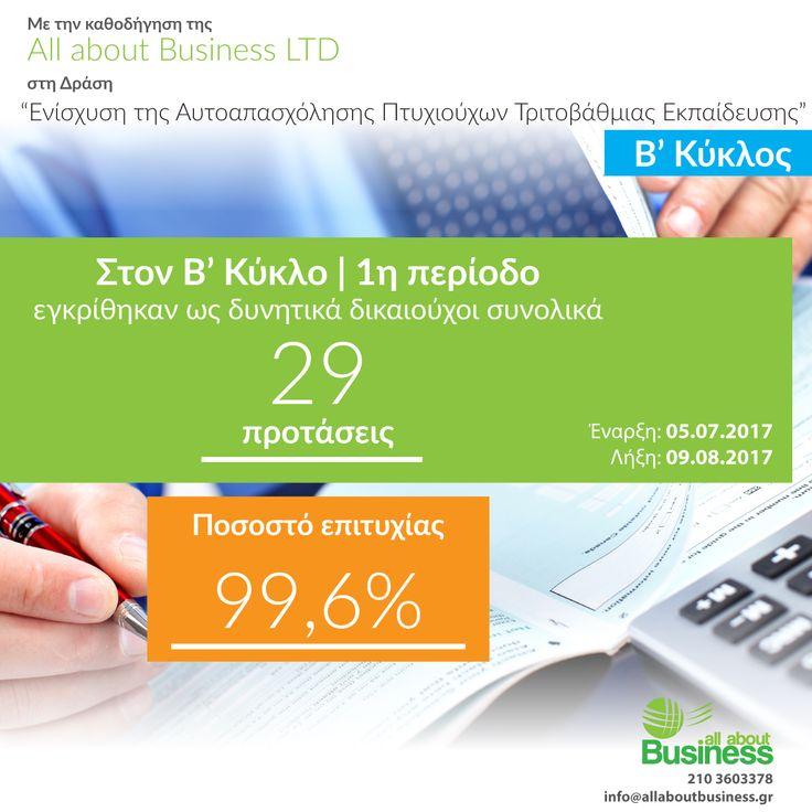 """Ποσοστό επιτυχίας 99,6% στους Πτυχιούχους Β κύκλος, 1η φάση για την All About Business LTD. Στο Β κύκλο Πτυχιούχων, στην Πρώτη περίοδο (Έναρξη: 05.07.2017 και Λήξη:09.08.2017), εγκρίθηκαν ως δυνητικά δικαιούχοι"""" συνολικά 29 προτάσεις που υπέβαλε η All about Business."""