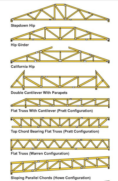 How to build wooden roof trusses roof trusses for Custom home build calculator