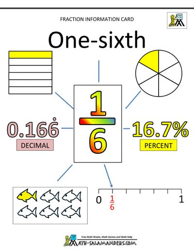 How to learn Fractions - Fraction