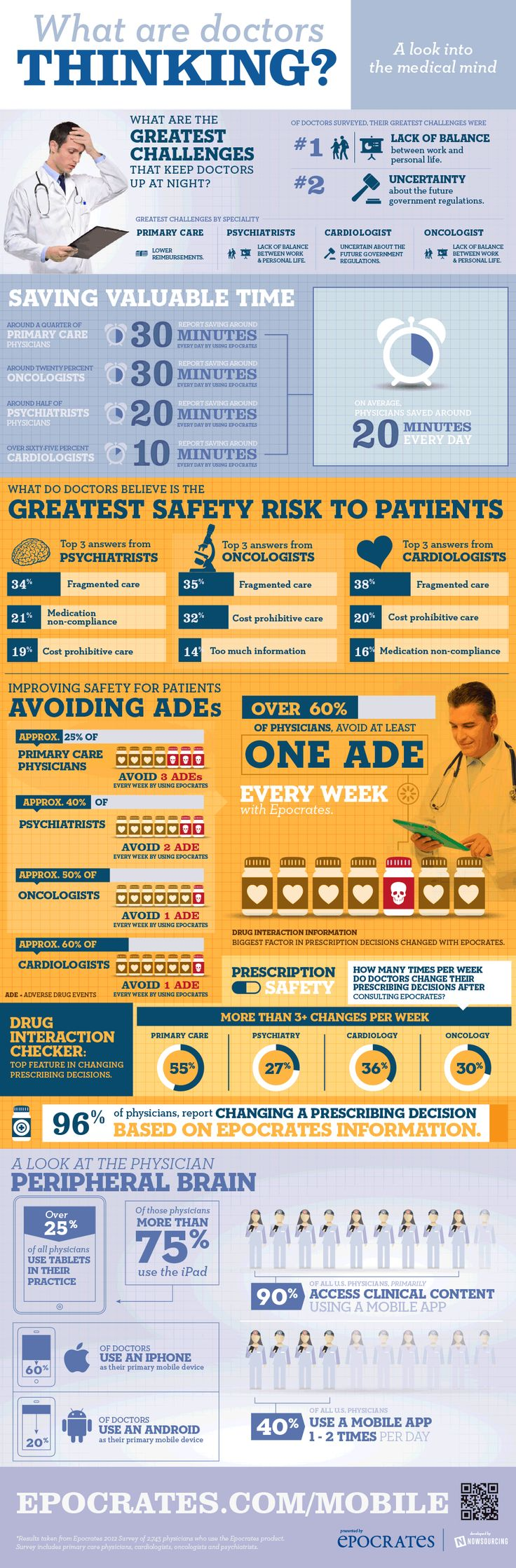 What are doctors thinking? INFOGRAPHIC #hcmktg