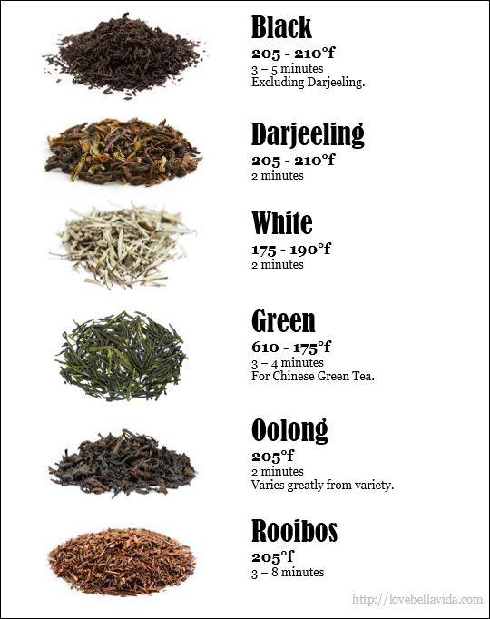 How to brew tea.