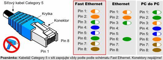Jak se plete počítačová síť - základy sítí