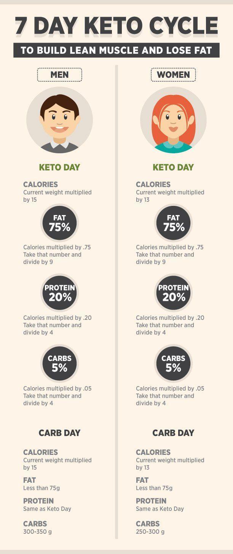 ciclo de dieta cetosis