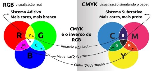 Tabela de conversão: Pantone – CMYK – RGB (Adobe)