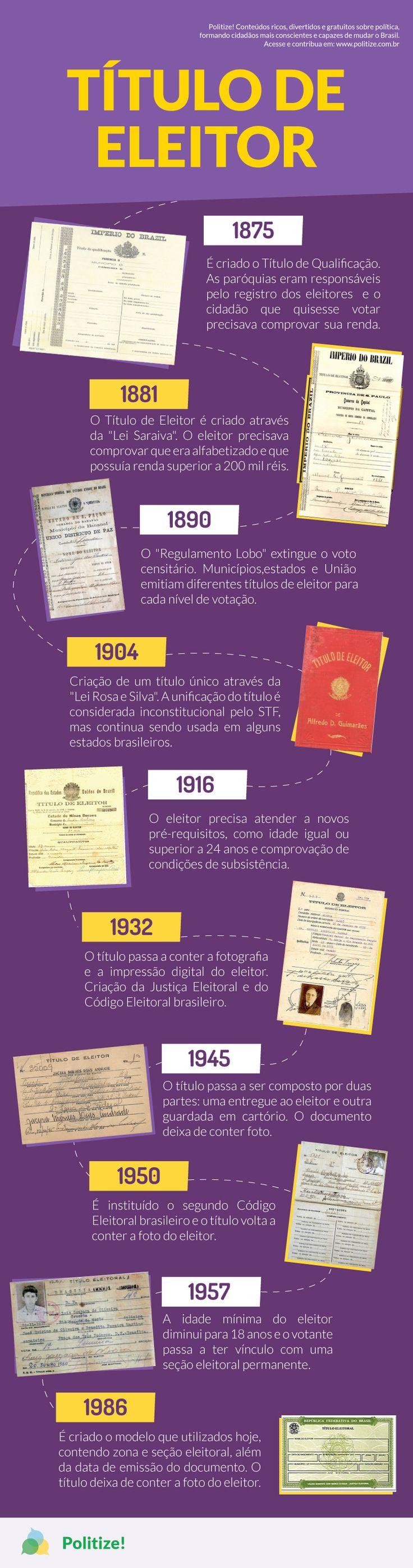 O primeiro título eleitoral foi criado quando o Brasil ainda era um Império governado por Dom Pedro II. De lá pra cá, ele passou por vários modelos, até chegar ao que usamos hoje. Confira como se deu a evolução deste importante documento!