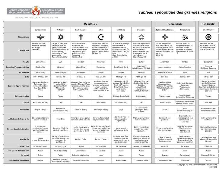 Tableau synoptique des grandes religions https://www.yumpu.com/fr/document/view/17234019/tableau-synoptique-des-grandes-religions