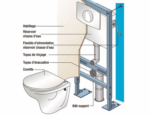 Comment poser des wc suspendus en hauteur ? Les conseils plomberie et raccordement de Système D.